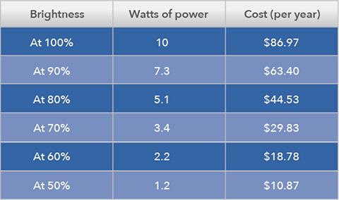 Chart showing the power and money savings when dimming lights