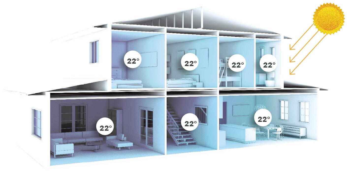MyAir individual room temperature control