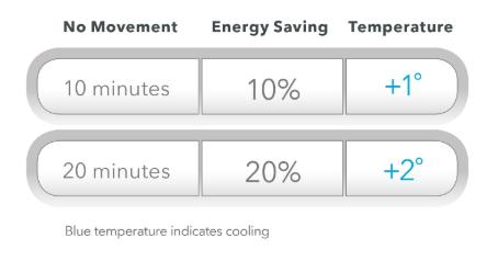 MyAir Energy Saving Controls
